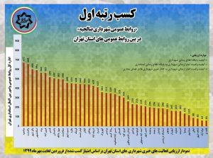 روابط عمومی شهرداری صالحیه، رتبه اول استان تهران شد