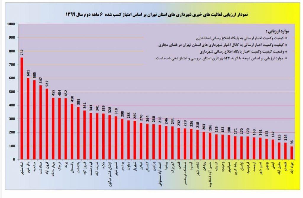 ادامه پیشتازی روابط عمومی شهرداری صالحیه در استان تهران